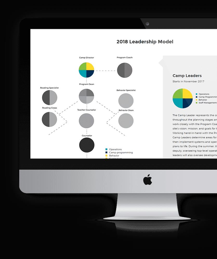 Summercollab 2018 Leadership Model