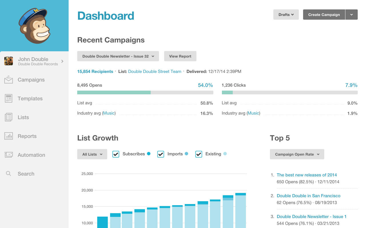 Dashboard of an email campaign powered by MailChimp. Screen includes a graph depicting the progress of the campaign and statistics.